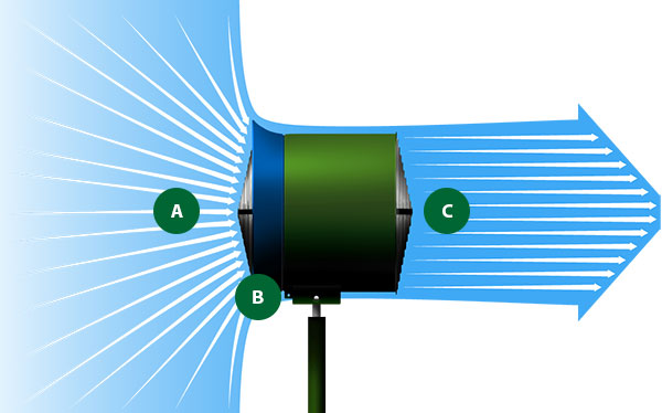 TurfBreeze Fans superior airflow infographic