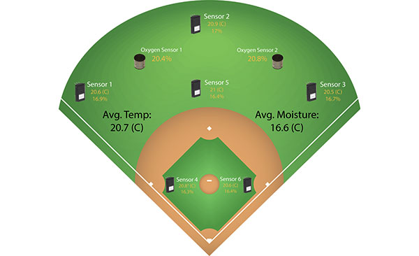SubAir TurfWatch Results on BaseballField diagram