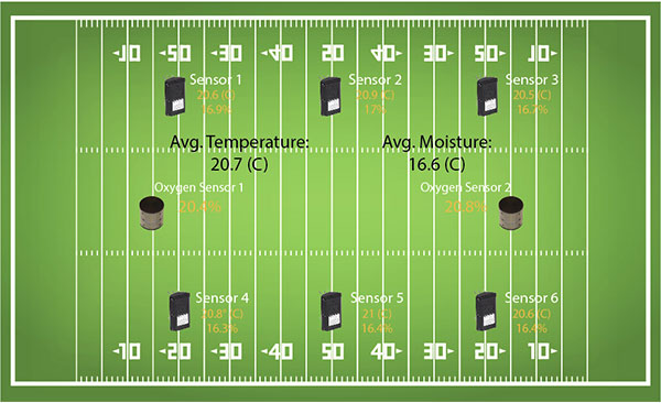 SubAir TurfWatch Results on Football Field diagram