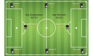 SubAir TurfWatch Results on Soccer Field diagram