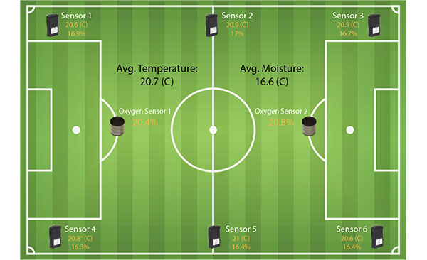 SubAir TurfWatch Results on Soccer Field diagram