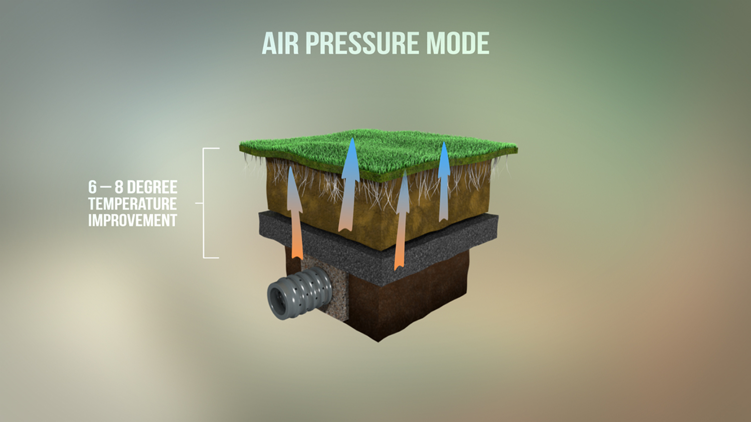 SubAir Systems Air Pressure Mode