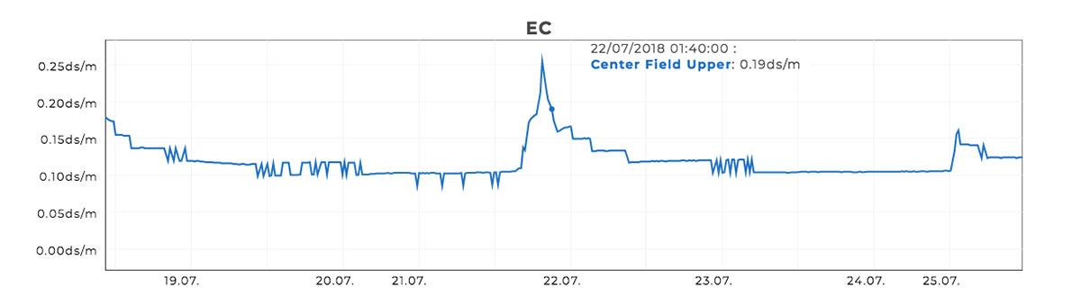 SubAir field installation performance ec graph